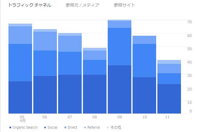 約3ヵ月前のグーグルアナリティクスのアクセス数の数値画像