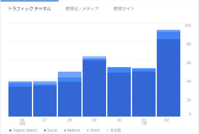 最近7日間のグーグルアナリティクスのアクセス数の数値画像