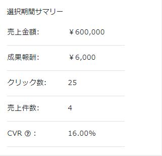 具体的な収益の額とCVRなどの数値の画像