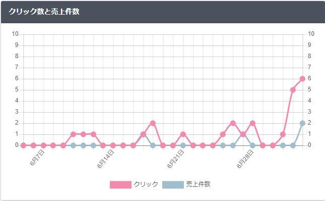 収益が伸びているグラフの画像