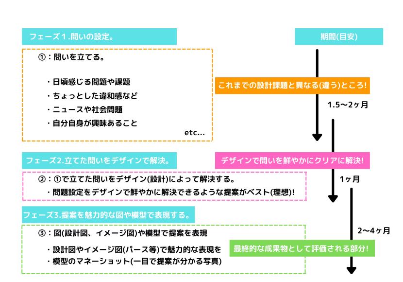 卒業設計の流れ(全体像)の図