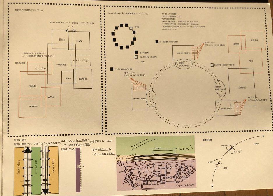 『Loop Library-山手線図書館-』設計提案のダイアグラム
